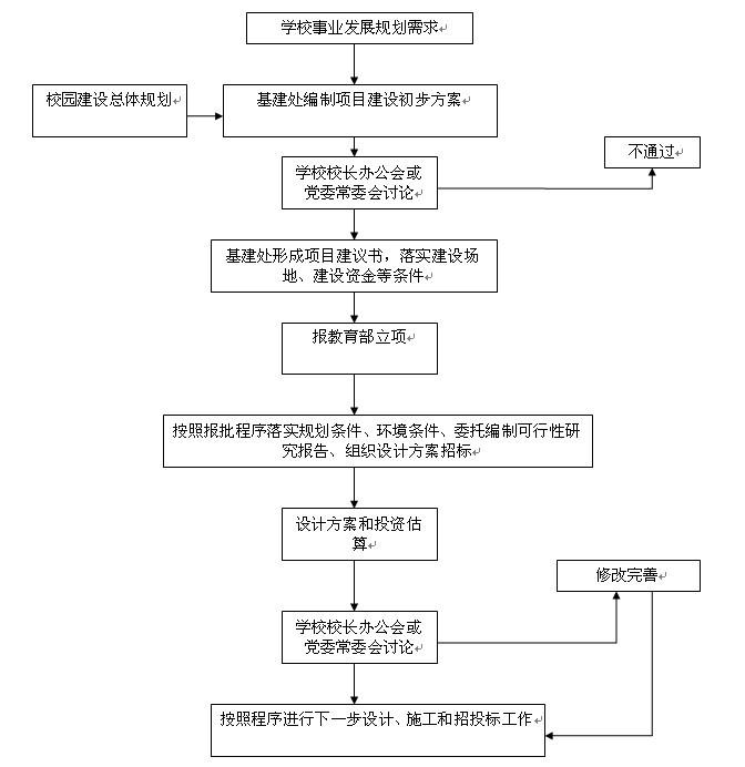 基建项目立项及校内决策基本流程图图片